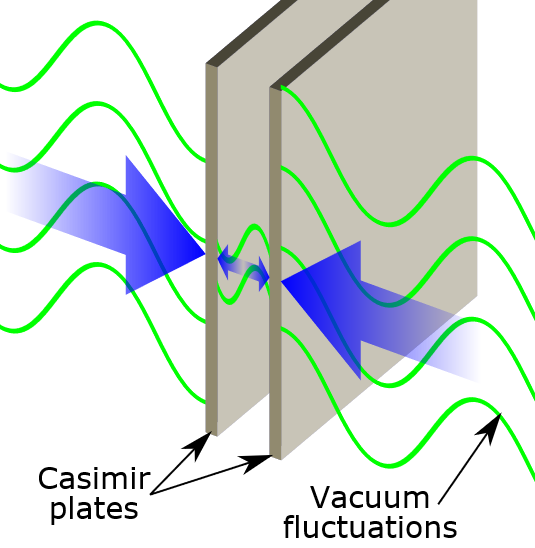 Illustration of the Casimir effect    Image Credit:      https://commons.wikimedia.org/wiki/File:Casimir_plates.svg
