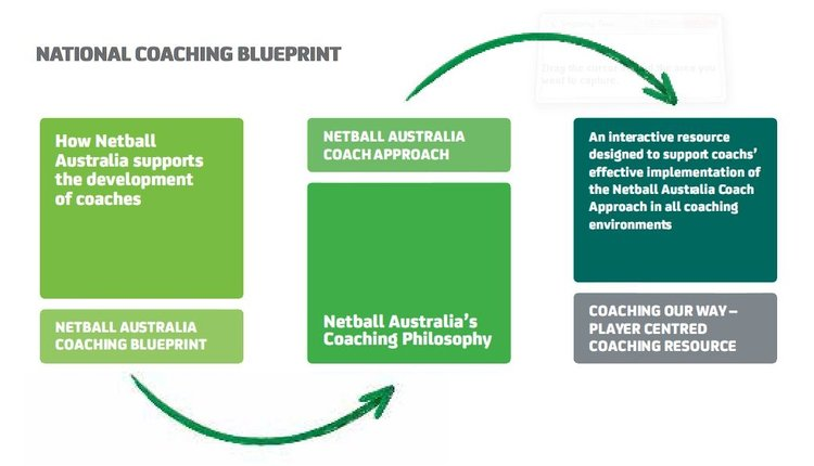Coaching blue print michelle den dekker netball consultancy coaching blueprint malvernweather Images