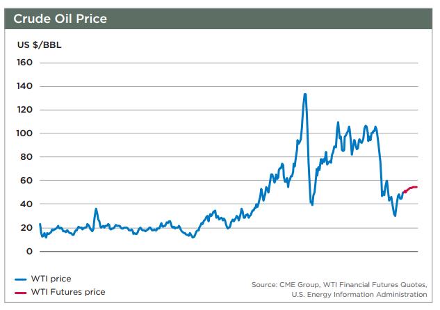 WTI Price.JPG
