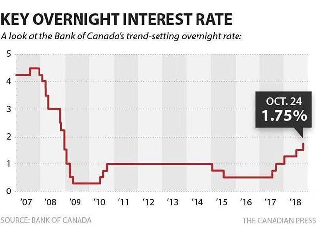 Lets put this into perspective! . . . #mortgage #canada #canadianmortgage #bankofcanada #ratehike #perspectivematters #dispelthefear #bocrate #interestrate