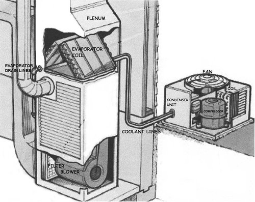 inspect and clean your evaporator coil and drain pan healthy house
