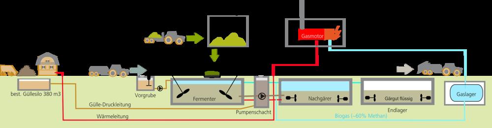 Biogasanlage Unterbuck Müller Thayngen Seiler