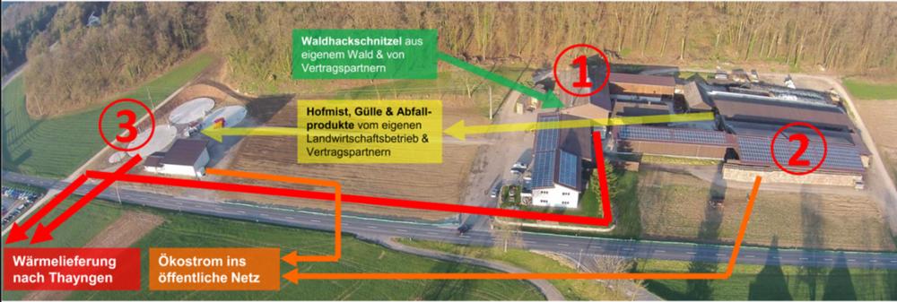 Energiekreislauf Unterbuck Thayngen Müller