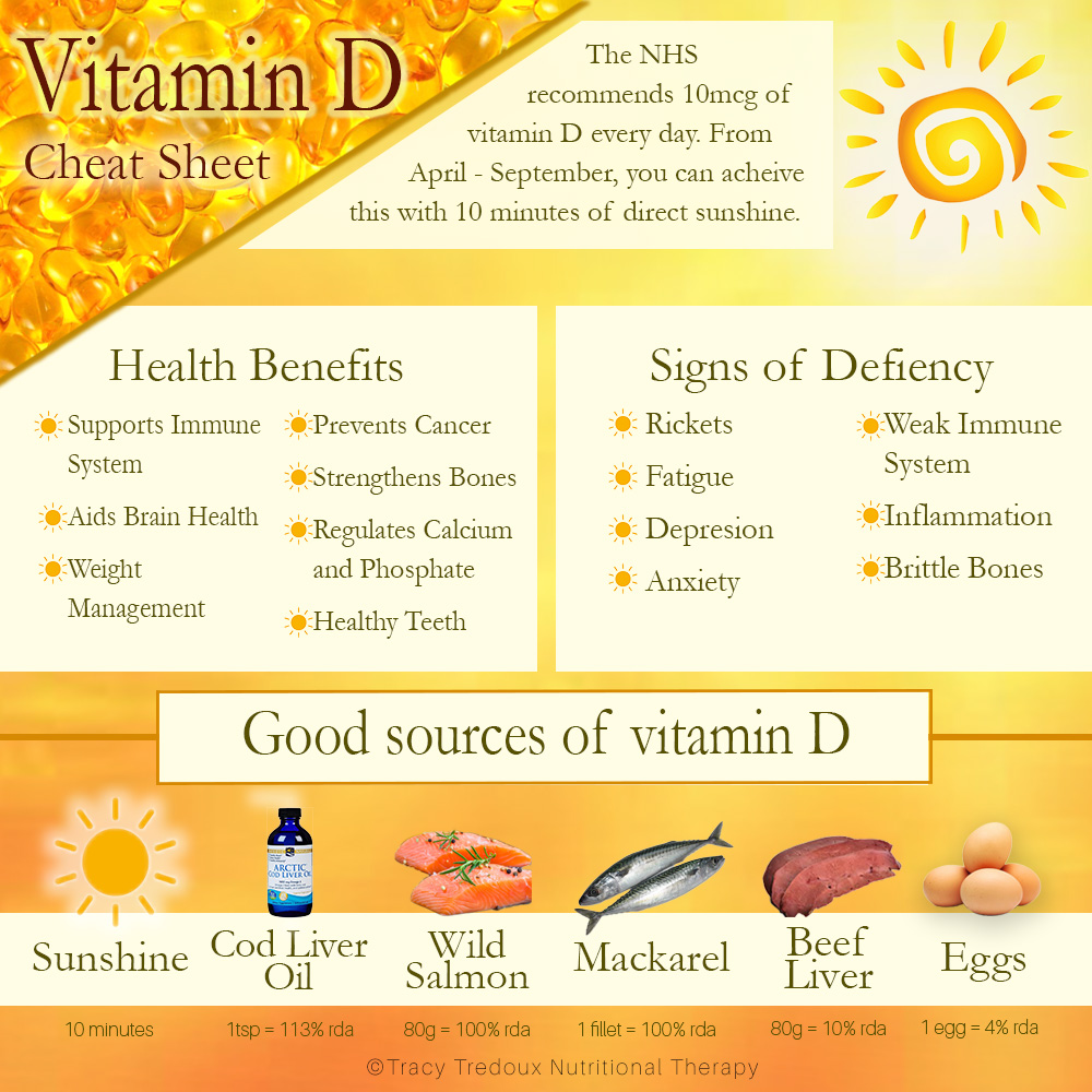 a helpful chart showing some important health benefits of vitamin D, as well as the signs of vitamin D deficiency, also displayed are the best natural sources of this vital nutrient to include in your diet and lifestyle