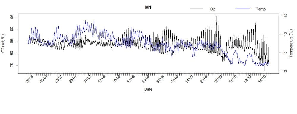The stream heartbeat: Time series of oxygen concentration and temperature in an arctic stream.