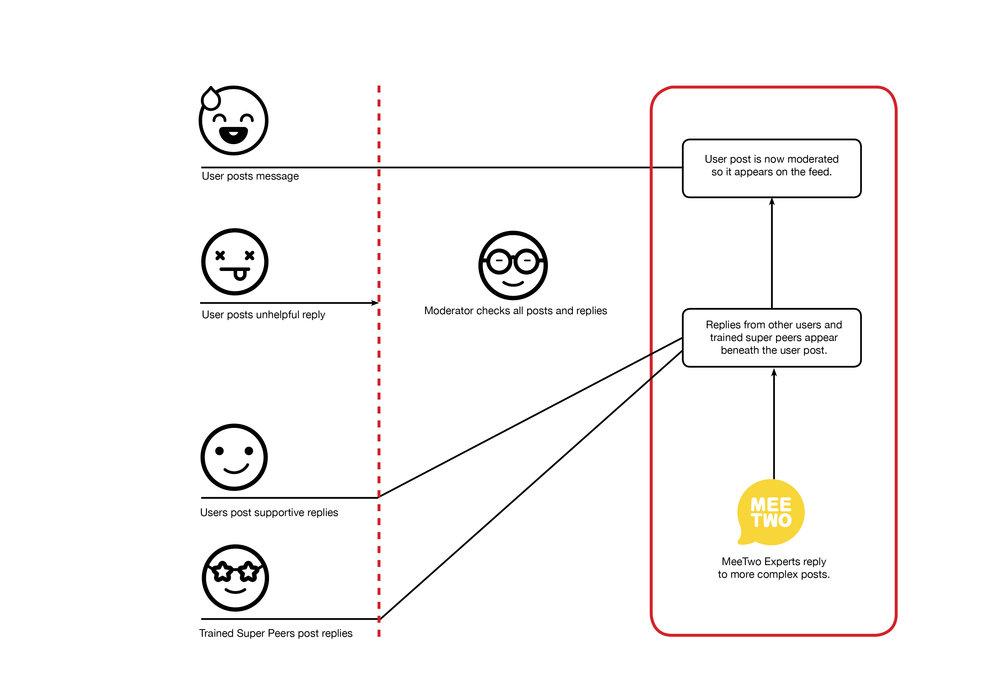 New How It Works Diagram #D.jpg