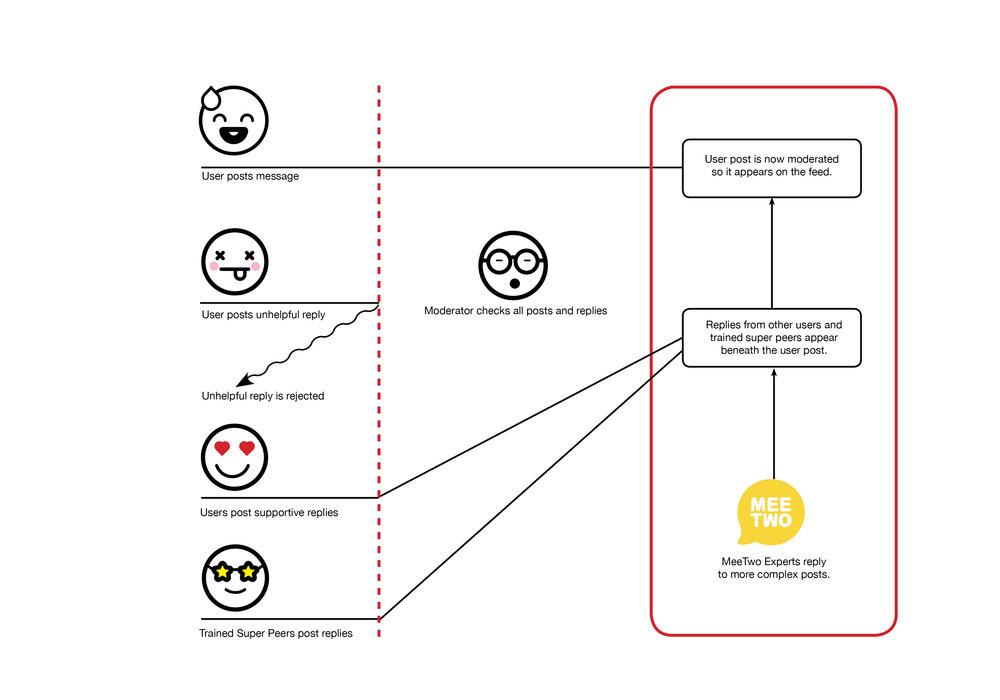 New How It Works Diagram #E.jpg