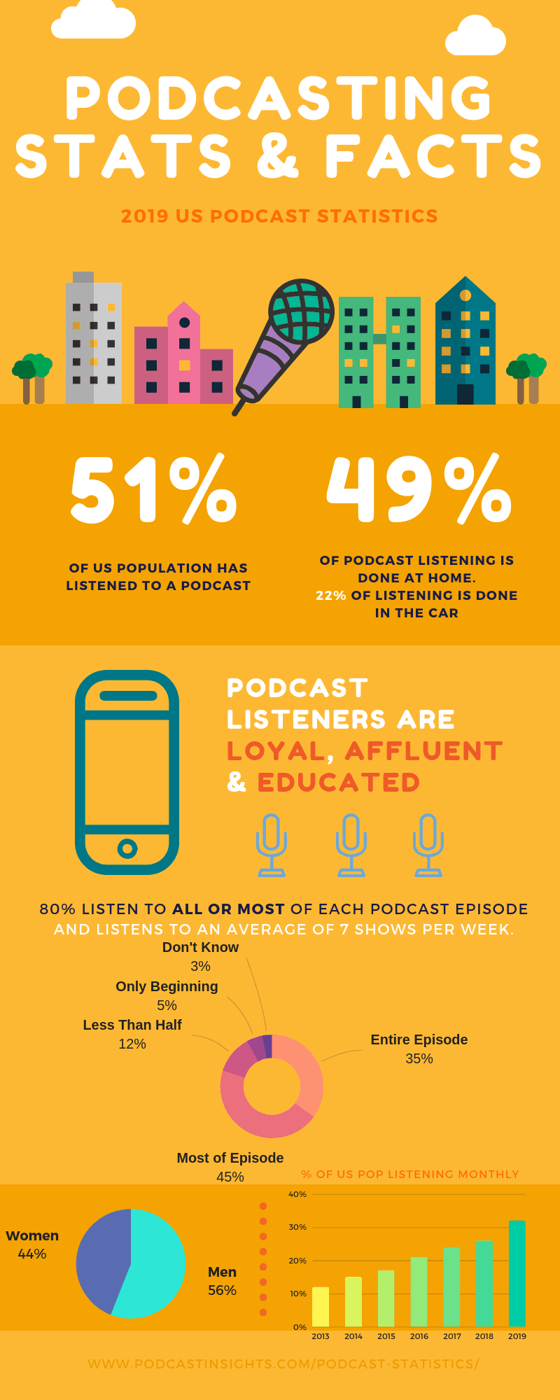 2019-podcast-stats-infographic.png
