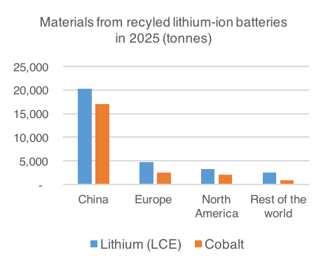 Materials from recycled batteries.png