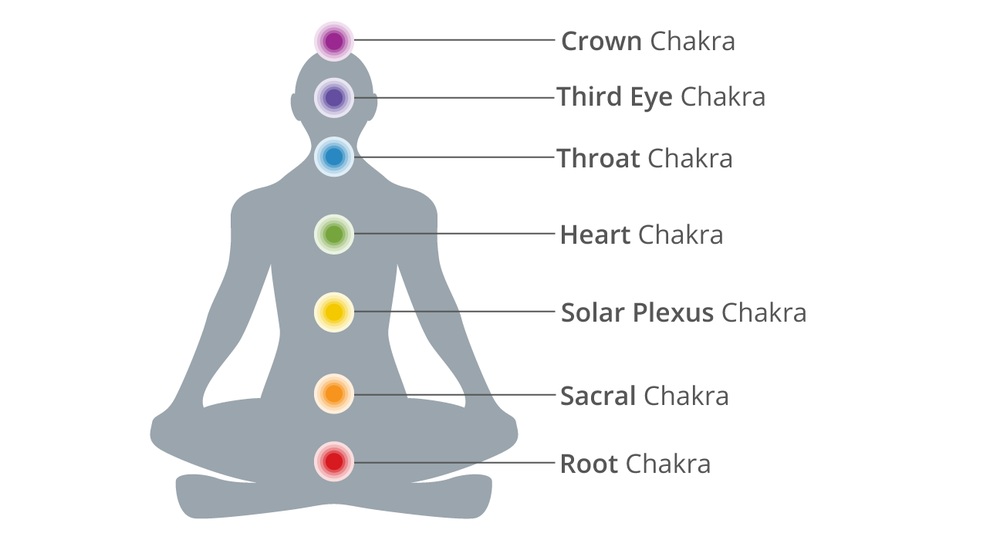 """The Seven Chakras""  Image from: https://www.healthline.com/health/fitness-exercise/7-chakras"