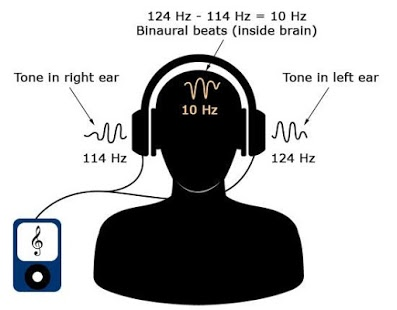 """Binaural Beats""  Image from: https://bebrainfit.com/binaural-beats-meditation/"