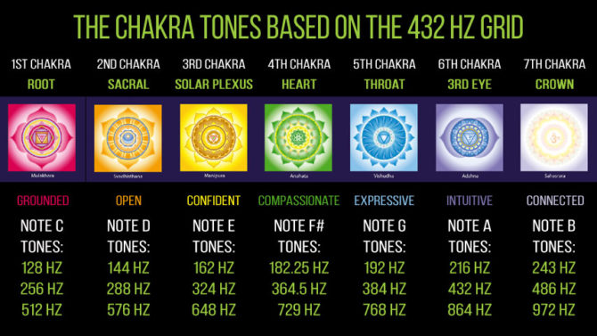 """Chakra Tones""  Image from: https://fractalenlightenment.com/39016/spirituality/healing-chakras-music-vibrations"