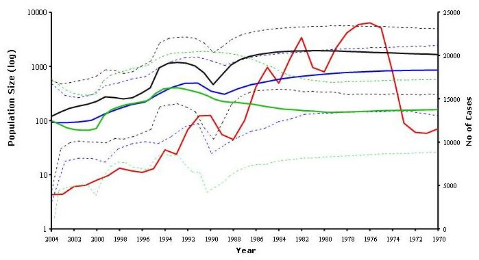 Figure S14.1.  Reported cases of  Neisseria gonorrhoeae  in Baltimore and genetic population size from 1970 to 2004. The red line shows the number of reported  N. gonorrhoeae  cases. Genetic population size was estimated from housekeeping genes (black lines), fluoroquinolone resistance genes (green lines) and  porB  gene (blue lines), with the solid line showing the mean estimate and the dashed lines the 95% highest posterior density (HPD) limits (Reprinted from from Pérez-Losada  et al.  ©2007 with permission from Elsevier).