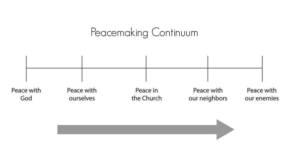 peacemaking-spectrum-with-arrow.jpg
