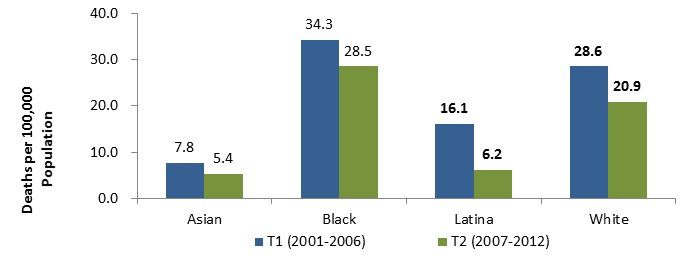 Figure 2. Boston Female Breast Cancer Mortality* according to race and time period 2001-2006 and 2007-2012  * average annual (i.e., annualized 6-year) age-adjusted rates. Bold data labels indicate significant T1:T2 difference NOTE: Death data for 2012 are preliminary and should be interpreted with caution. Until data are final, some changes in data values may occur during data quality processes. DATA SOURCE:  Boston Resident Deaths, Massachusetts Department of Public Health DATA ANALYSIS:  Boston Public Health Commission Research and Evaluation Office L-61%,W-27%,B-17%,A-31%