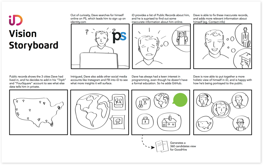Storyboard for the final product vision.