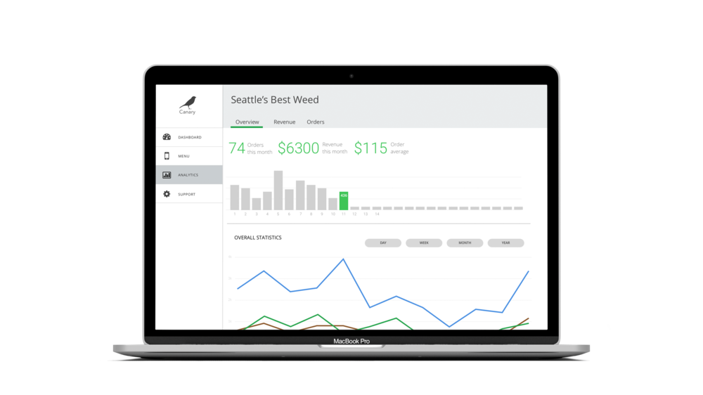 From the Analytics tab dispensaries could get an overview of their sales through the Canary platform, and even get powerful insights like product page bounce rates.