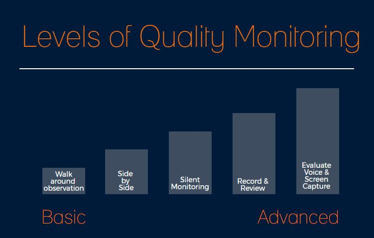 Five Levels of Quality Monitoring in the Contact Center