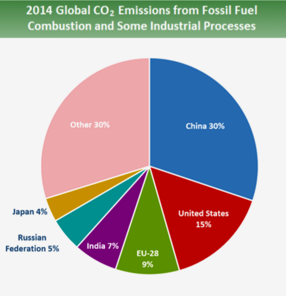 The U.S. is the second largest single emitter of greenhouse gasses. Credit: EPA.