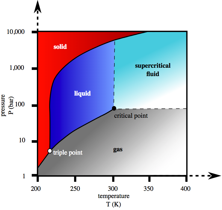 Phase diagram of CO2. Credit: Wikimedia.