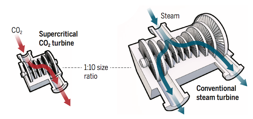 Supercritical CO2 turbines could improve power plant efficiencies upwards of 30%. Credit: Science.