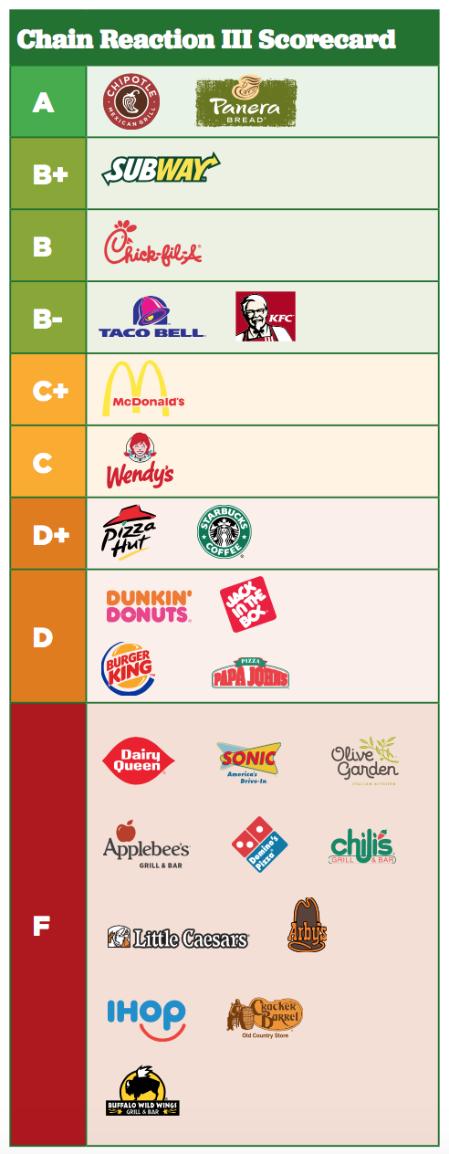 Scorecard of antibiotics-free meat and poultry usage by the 25 largest fast food chains in U.S.