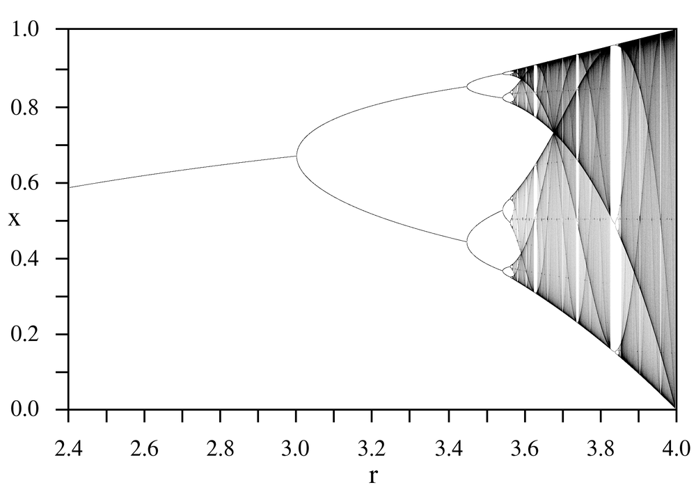A graph showing the ordered way a system slips into chaos. Credit: Wikipedia.
