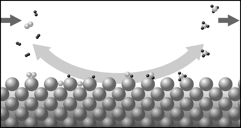 The Haber-Bosch process, which uses solid iron to turn nitrogen into ammonia, is an example of heterogeneous catalysis. Credit: ESA.