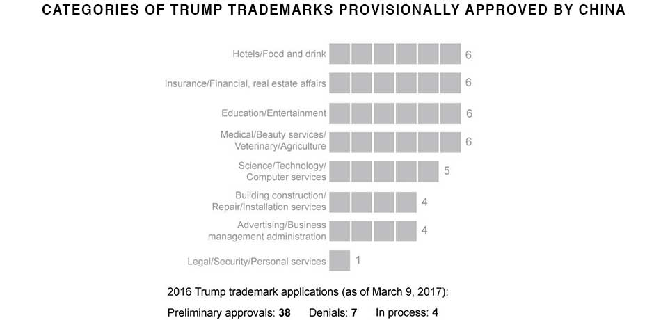 erika kinetz - trump trademarks approval by category