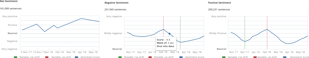 Screenshot of graphs inside PitchBook