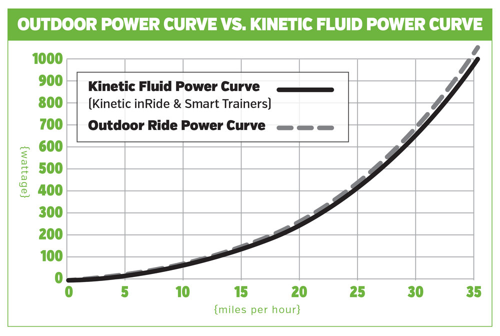 bike trainer - kinetic power graph.jpg