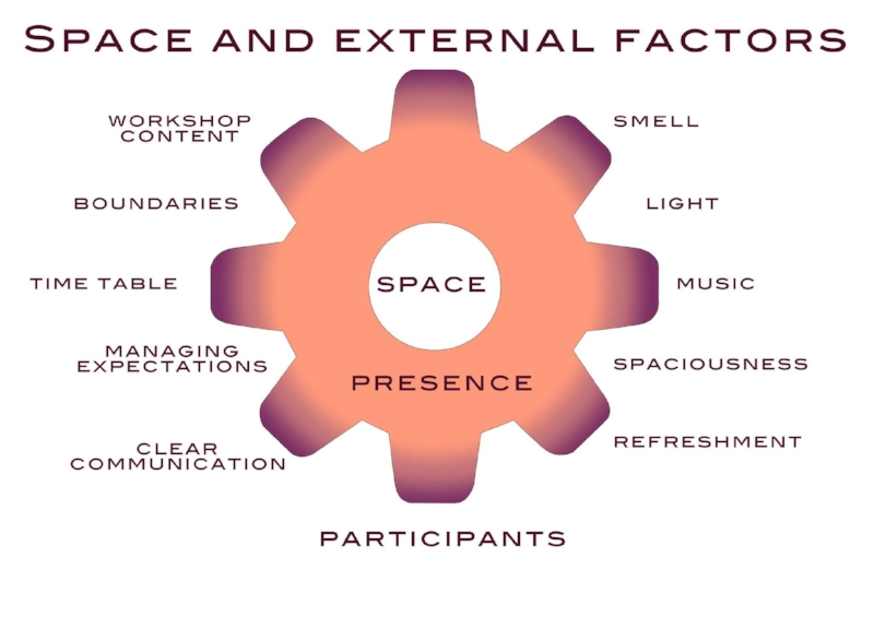 Where the magic happens: space and external factors