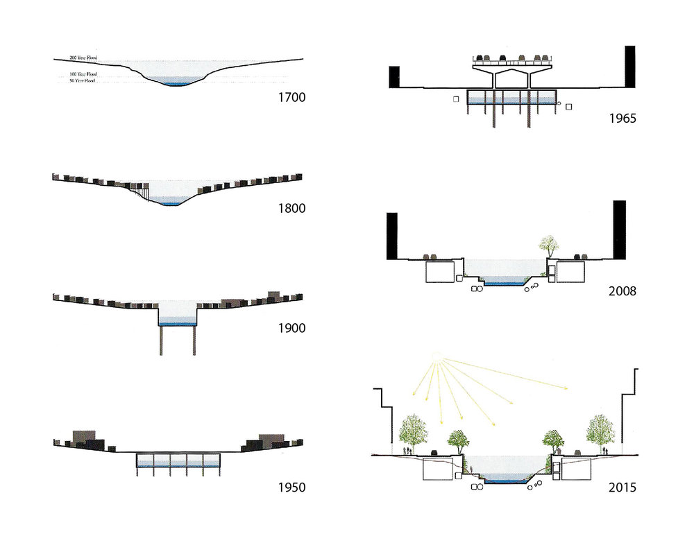 Figure         SEQ Figure \* ARABIC      1        . Evolution of the Cheonggyecheon valley section from natural to urban condition.   Source: Deconstruction/ construction the Cheonggyecheon restoration project in Seoul