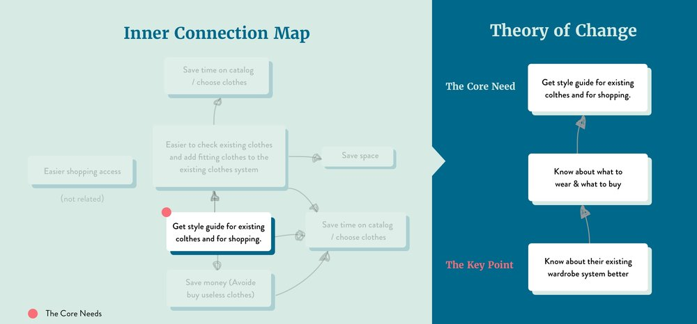 Theory of Change Map