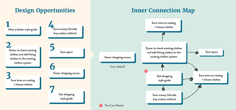 Design Opportunities & Inner Connection Map