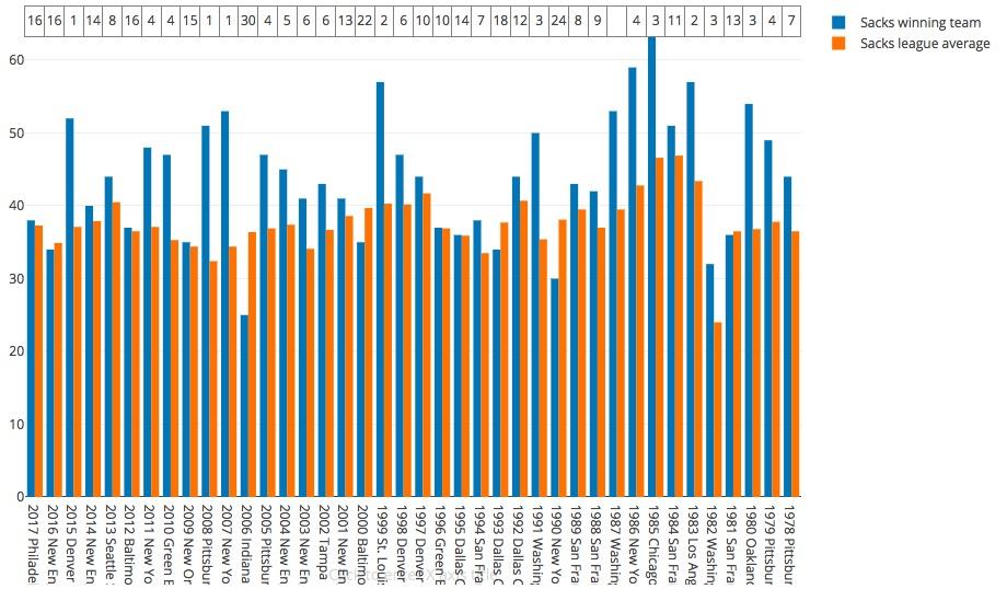T stat: 4.22  Winner mean/rank: 43.93 (9.10)  League wide mean: 37.63  Highest winner/rank: 64 (1985 Chicago bears) (3)  Lowest winner/rank: 25 (2006 Indianapolis colts) (25)