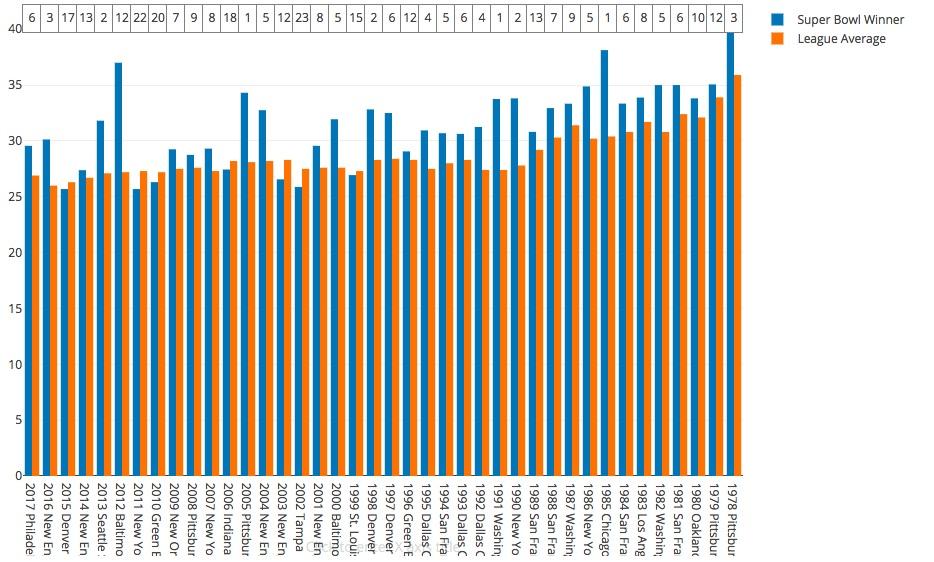 T stat: 4.12  Winner mean/rank: 31.45 (8.33)  League wide mean: 28.76  Highest winner/rank: 40.06 (1978 Pit)(3)  Lowest winner/rank: 25.69 (2011 NYG) (22)