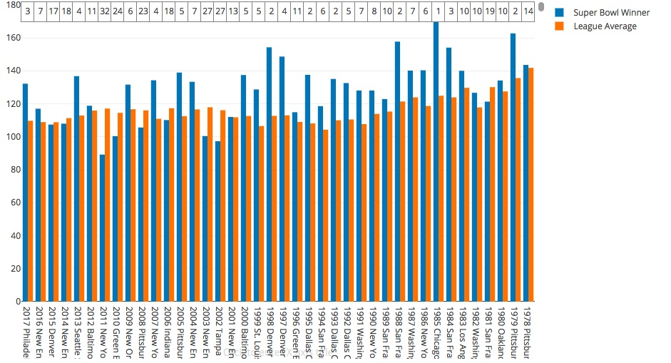 T stat: 3.88  Winner mean/rank: 128.83 (9.93)  League wide mean 116.35  Highest winner/rank: 172.56 (1985 bears)  Lowest winner/rank: 89.19 (2011 NYG)(32)