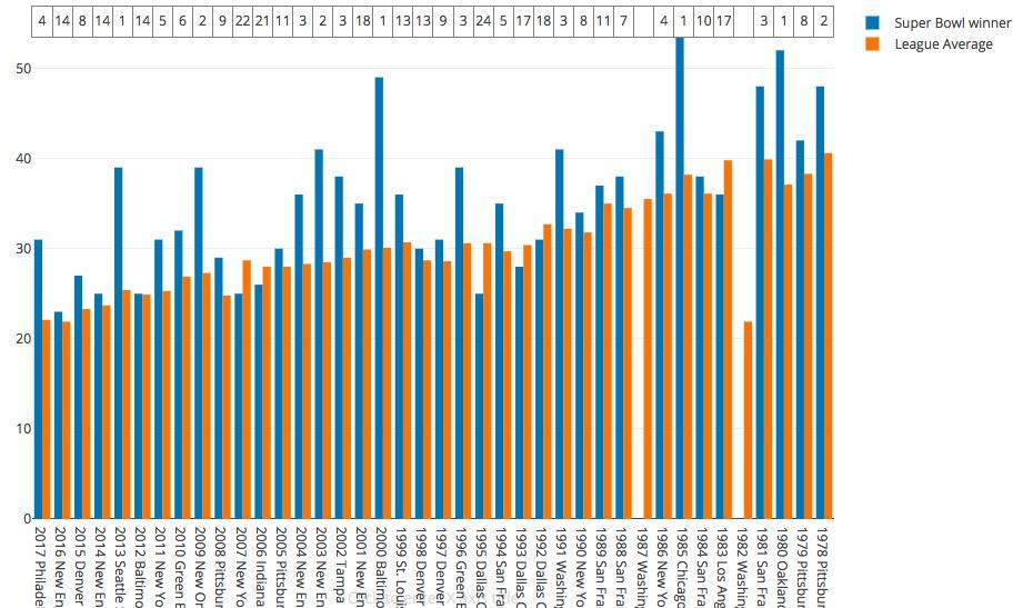 T stat: 3.31  Winner mean/rank: 35.45 (8.82)  League wide mean: (30.38)  Highest winner/rank: 54 (1985 chicago bears)(1)  Lowest winner/rank: 23 (2016 patriots)(14)
