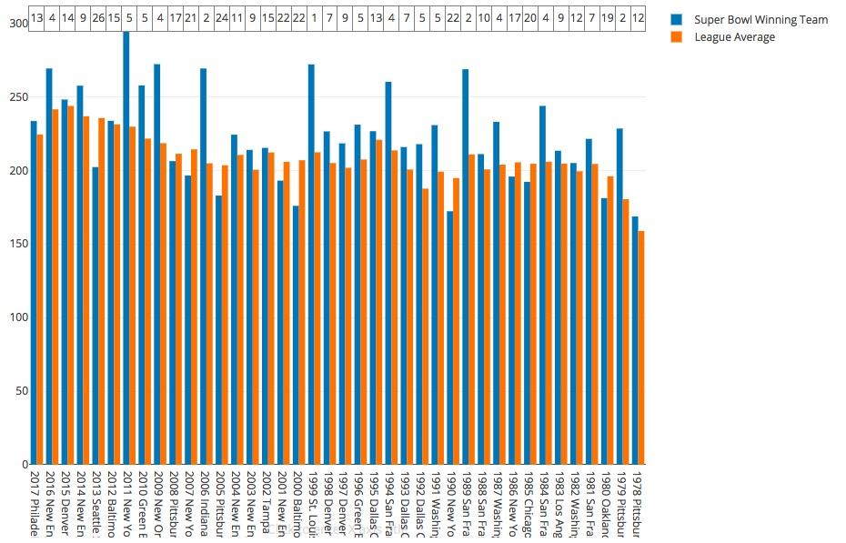 T stat: 2.76  Winner mean/rank: 224.56  League wide mean: 209.27  Highest winner/rank: 295.88 (2011 NYG) (5)  Lowest winner/rank: 168.69 (1978 steelers) (12)