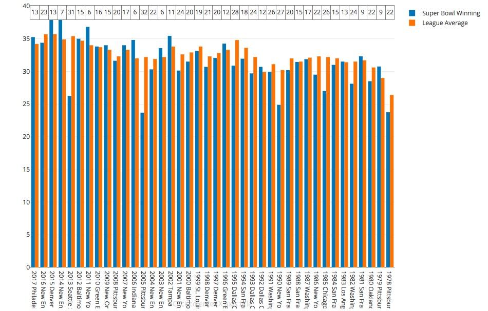 T stat: -1.67  Winner mean/rank: 31.51 (17.95)  League wide mean: 32.54  Highest winner/rank: 38.06 (2014 New England Patriots)  Lowest winner/rank: 23.69 (32)