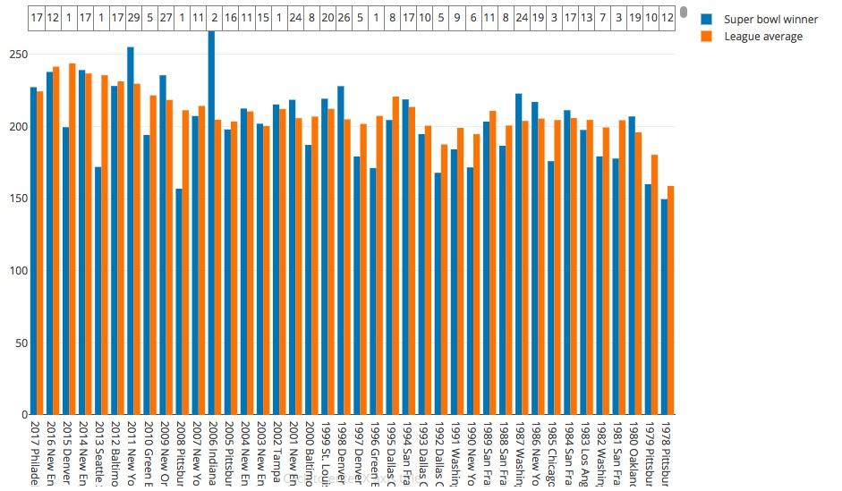 T stat: -1.43  Winner mean/rank: 202.16 (11.7)  Average mean: 209.27  Best winner/rank: 149.63 (1978 Steelers) (12)  Worst winner/rank: 269.25 (2006 Colts)