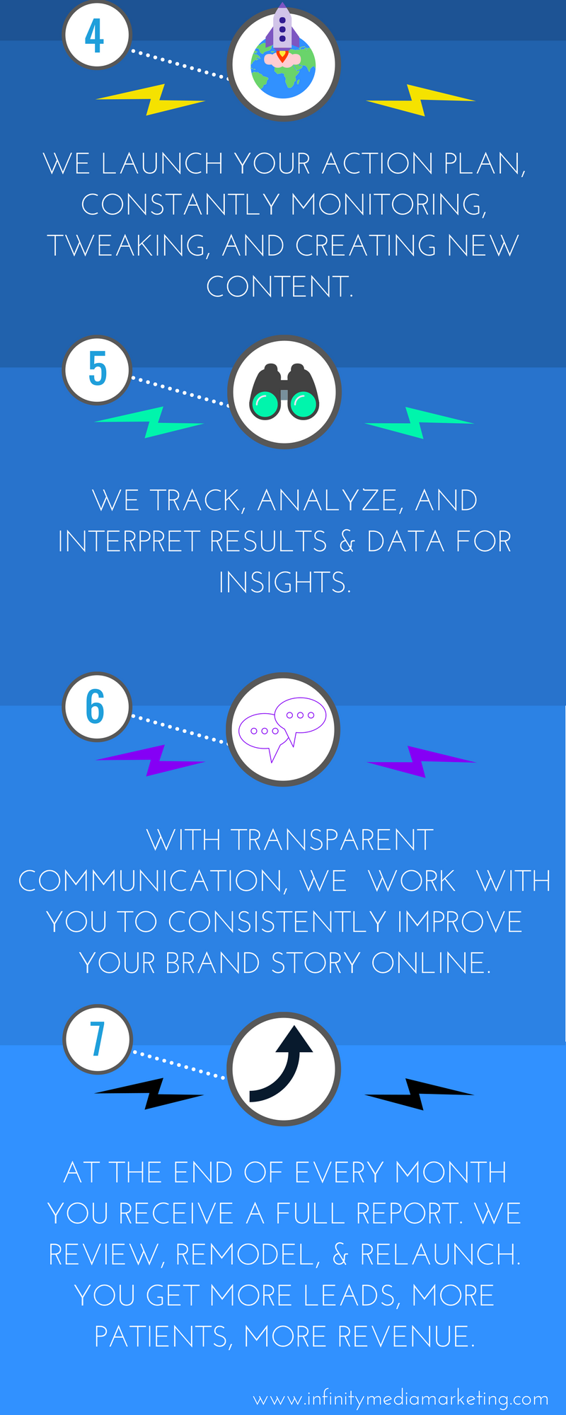 Infinity Media Marketing- Our approach for the success of your business