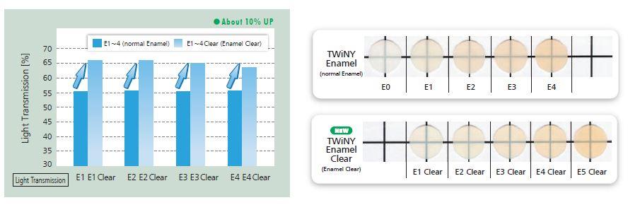 Twiny Enamel Clear.JPG