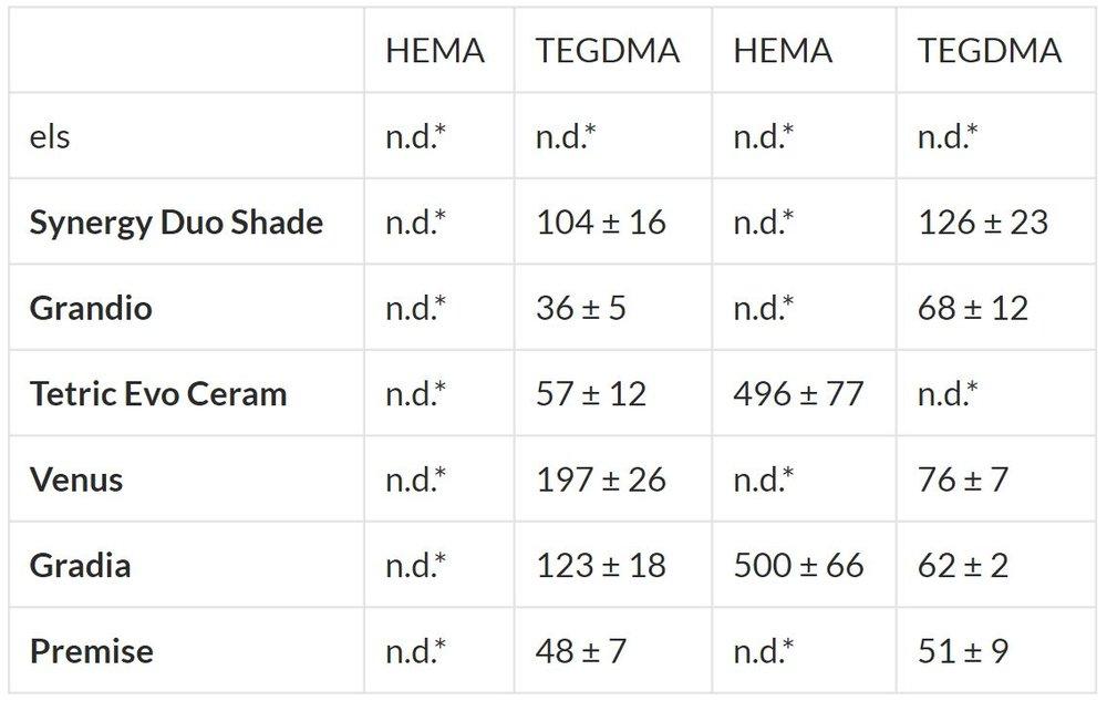*n.d.= No Detectable (por debajo del límite de detección). (Reichl FX, Seiss M, Oxynos A, Folwaczny M, Glas J, Kehe K, Hickel R (published IADR 2007)