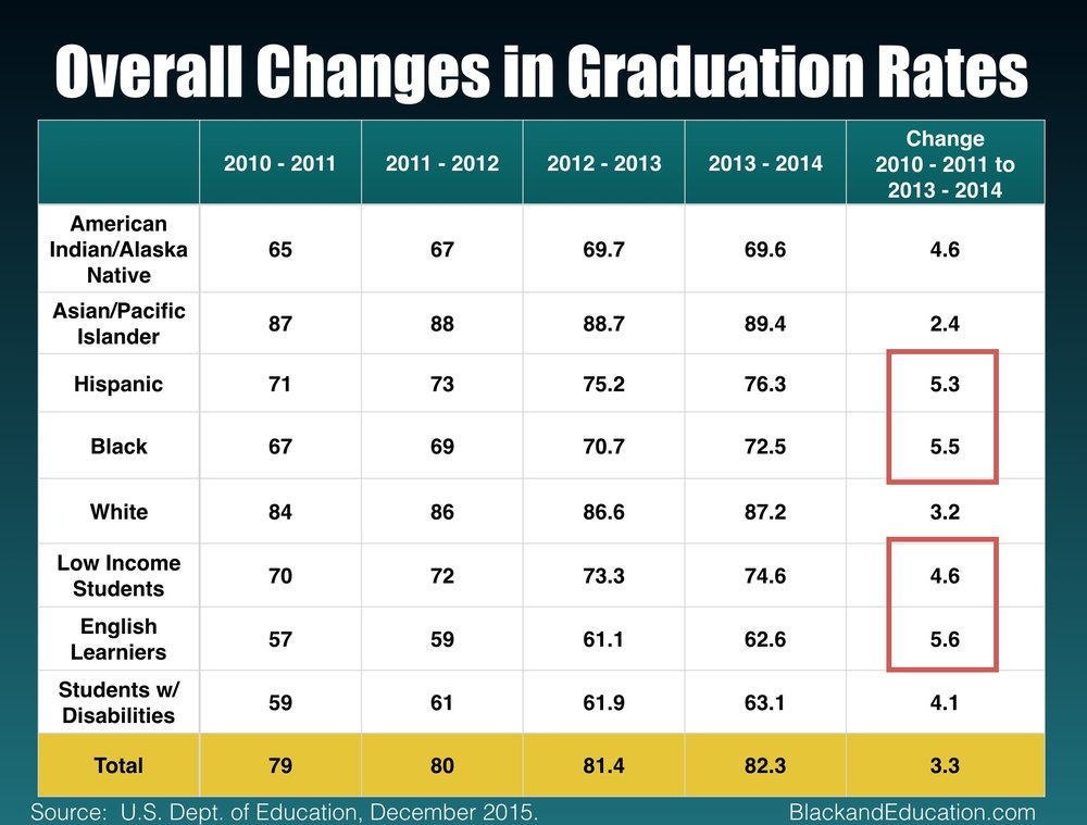 Changes in Graduation Rates 2010- 2013-14.jpg