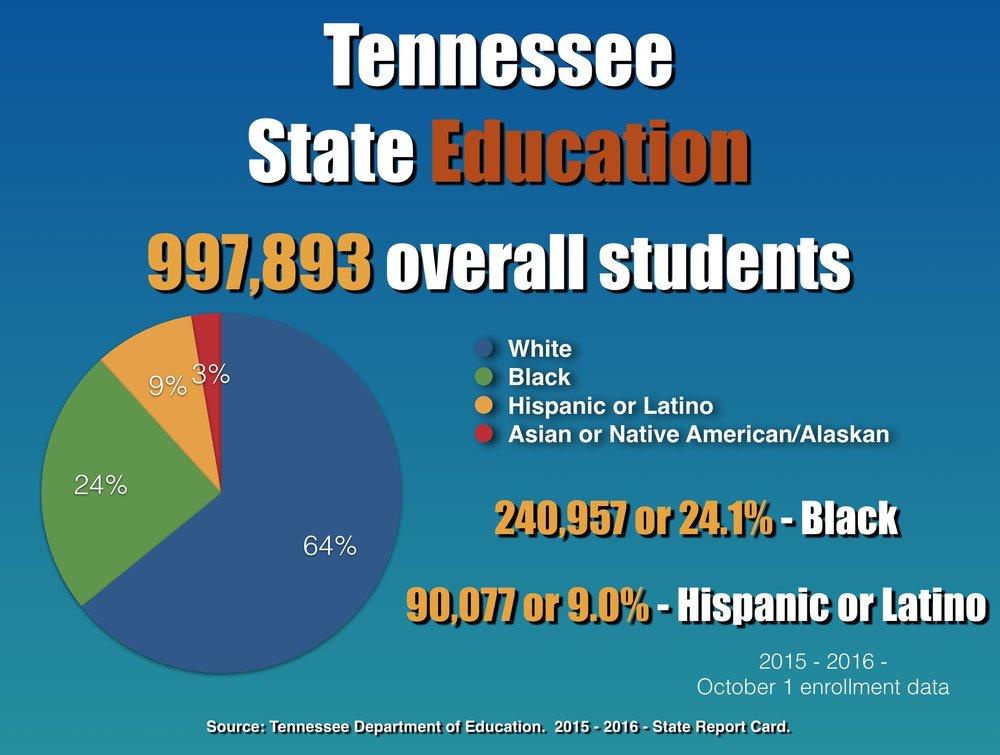 Tennessee Statistics