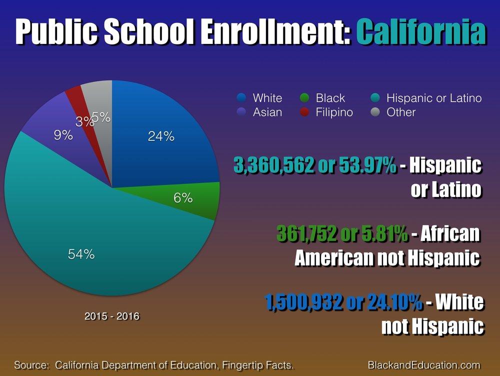 Enrollment California 2015 - 2016