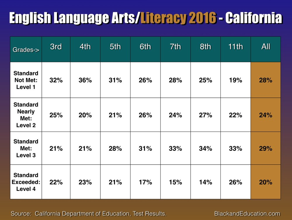 English Language Arts California 2016