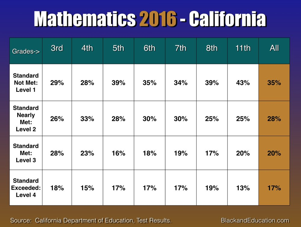 California Mathematics 2016